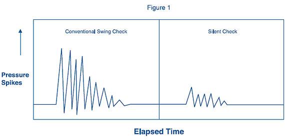 checkvalveGraph