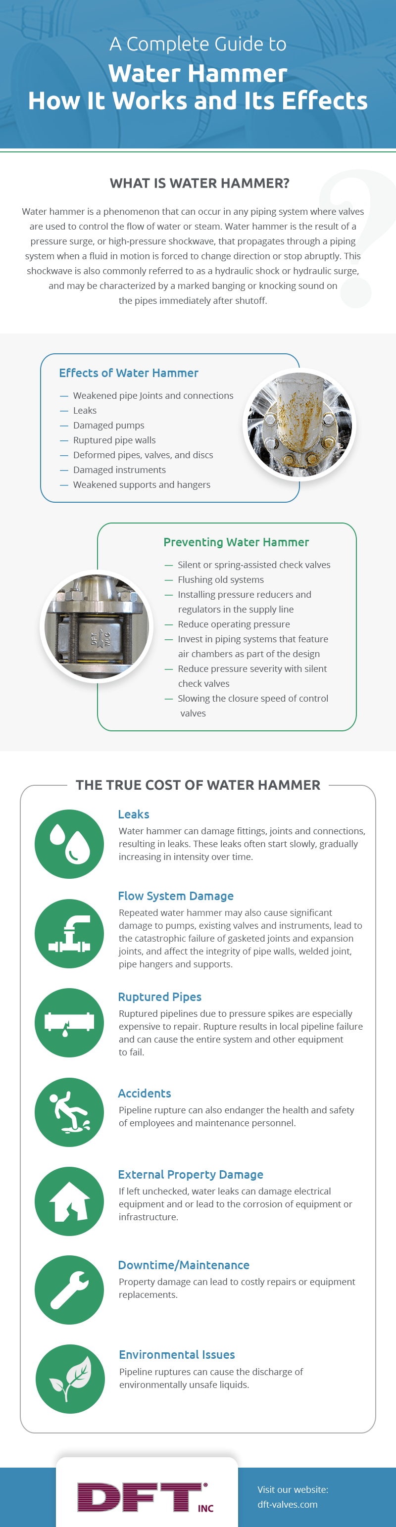 Water Hammer Infographic